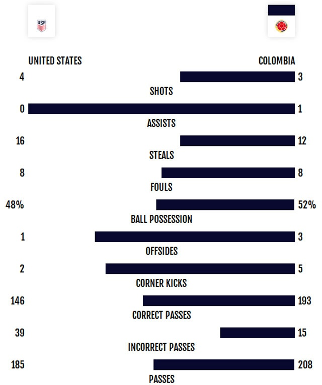 Bacca giup Colombia xep hang ba Copa America 2016 hinh anh 14