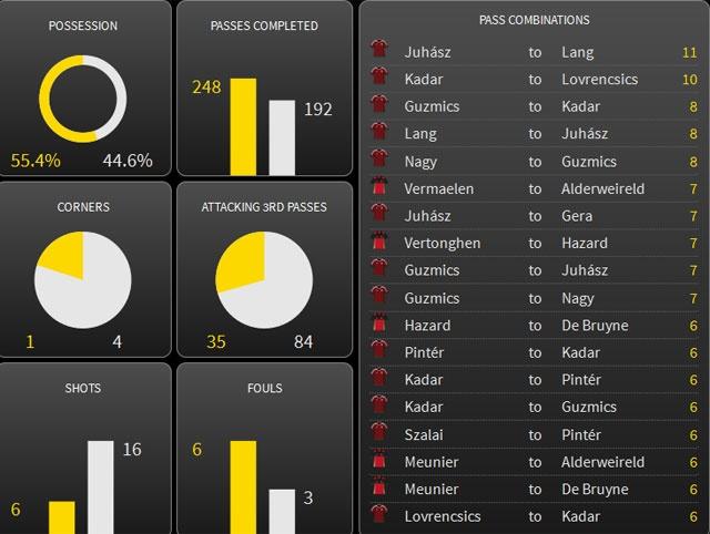 Bi vs Hungary (4-0): Hazard kien tao, ghi ban hinh anh 10