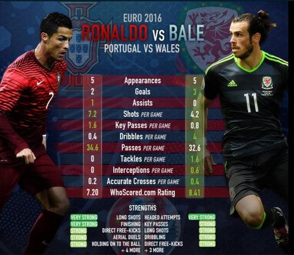 Ronaldo ghi ban va kien tao, Bo Dao Nha vao chung ket Euro hinh anh 1