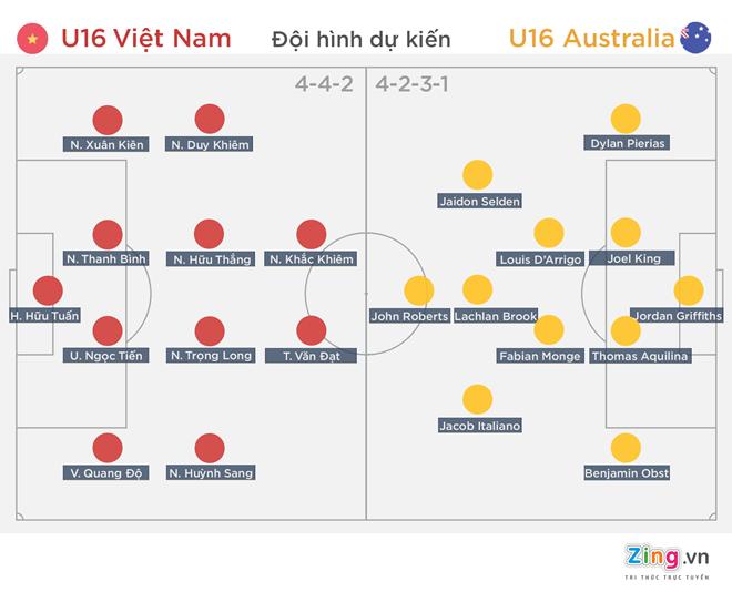 U16 VN mat chuc vo dich du dan truoc Australia 3-1 hinh anh 1