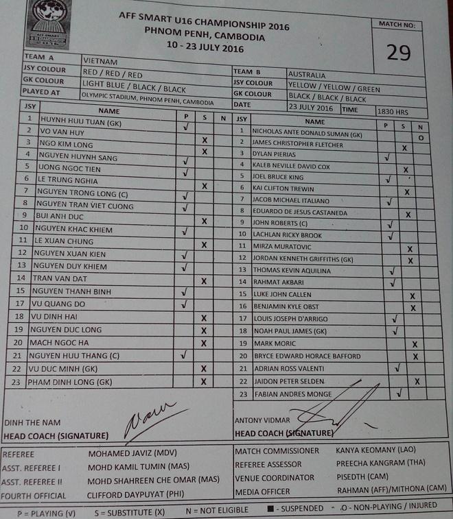 U16 VN mat chuc vo dich du dan truoc Australia 3-1 hinh anh 2