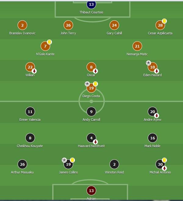 Costa ghi ban, HLV Conte ra mat thanh cong o Premier League hinh anh 1