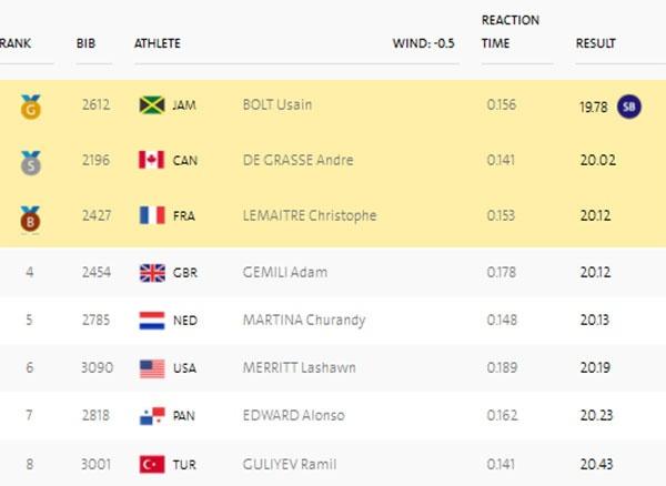 Usain Bolt thi chung ket 200 m anh 3