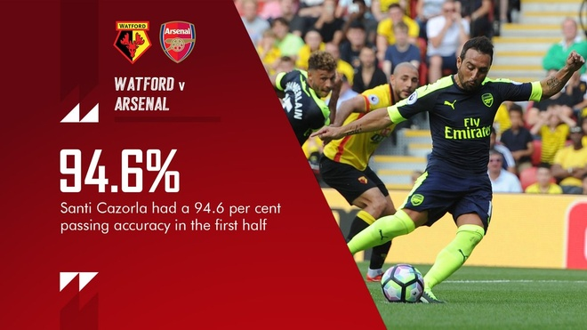Tran Watford vs Arsenal anh 16