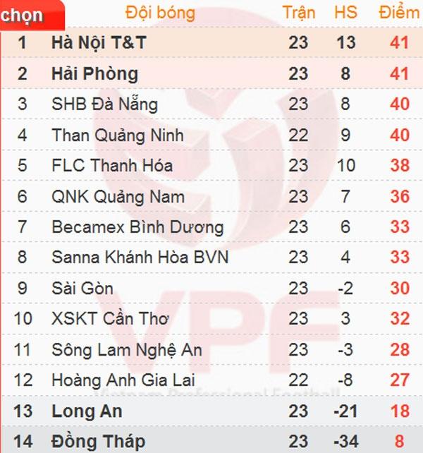 Thi dau hon nguoi, ung vien vo dich Hai Phong van thua 2-3 hinh anh 1