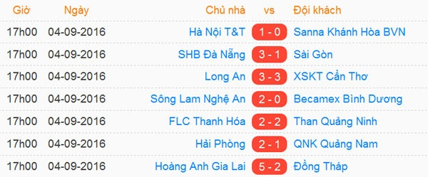 Truc tiep Vong 24 V.League anh 1