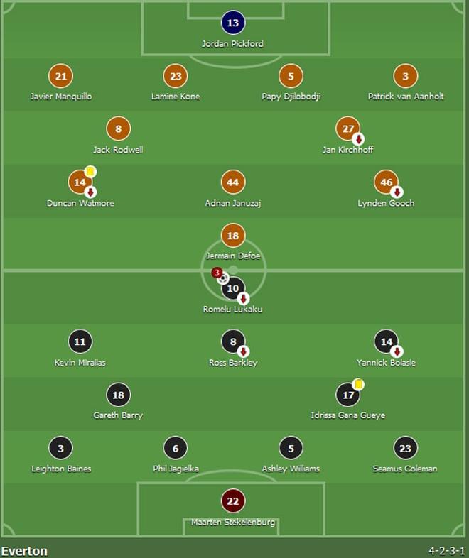 Lukaku ghi hat-trick, Everton thang doi cua David Moyes hinh anh 1