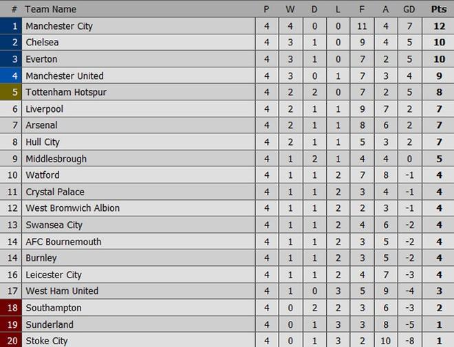 Lukaku ghi hat-trick, Everton thang doi cua David Moyes hinh anh 10