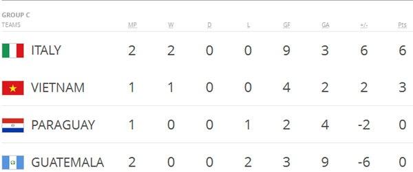 Futsal VN 1-7 Paraguay: Van Vu ghi ban dep mat cuoi tran hinh anh 12