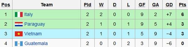 Futsal VN 1-7 Paraguay: Van Vu ghi ban dep mat cuoi tran hinh anh 1