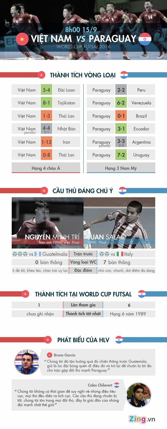 Futsal VN 1-7 Paraguay: Van Vu ghi ban dep mat cuoi tran hinh anh 3