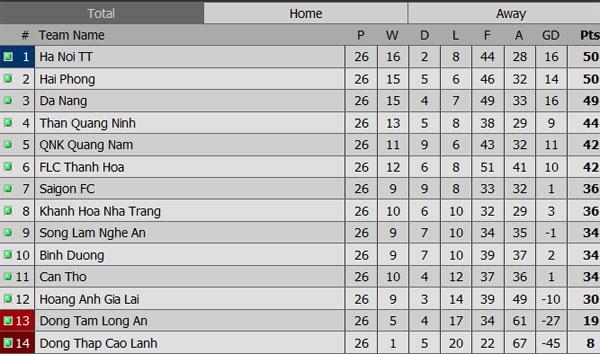HN T&T vo dich V.League sau cuoc dua hap dan voi Hai Phong hinh anh 21