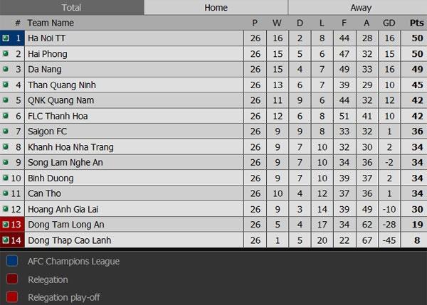HN T&T vo dich V.League sau cuoc dua hap dan voi Hai Phong hinh anh 22