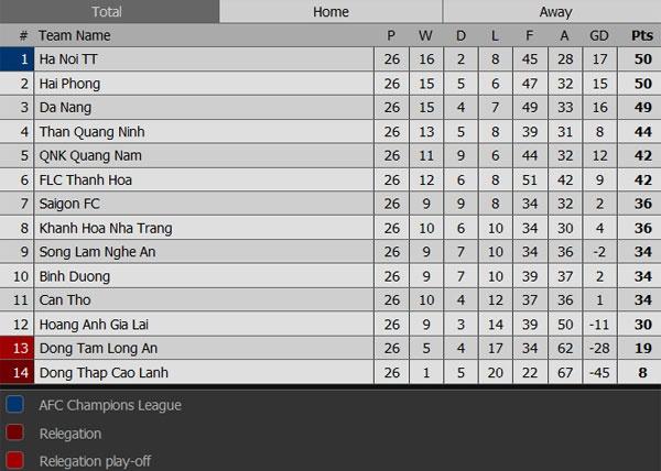 HN T&T vo dich V.League sau cuoc dua hap dan voi Hai Phong hinh anh 2