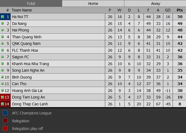 HN T&T vo dich V.League sau cuoc dua hap dan voi Hai Phong hinh anh 17