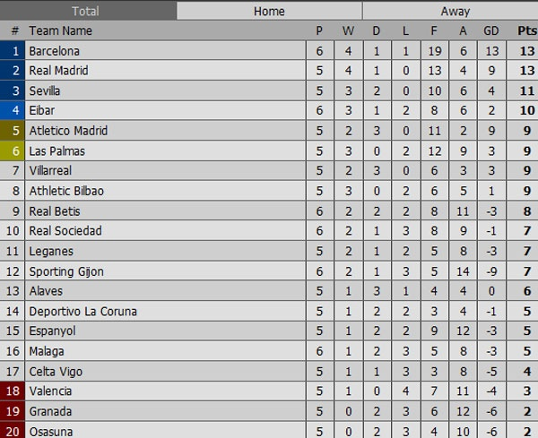 Sporting Gijon 0-5 Barca: Neymar lap cu dup hinh anh 1