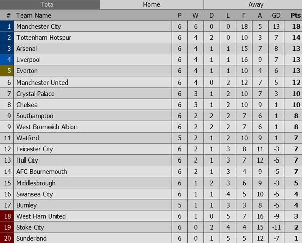Guardiola: 'Top 4 cung rat kho cho Man City' hinh anh 2