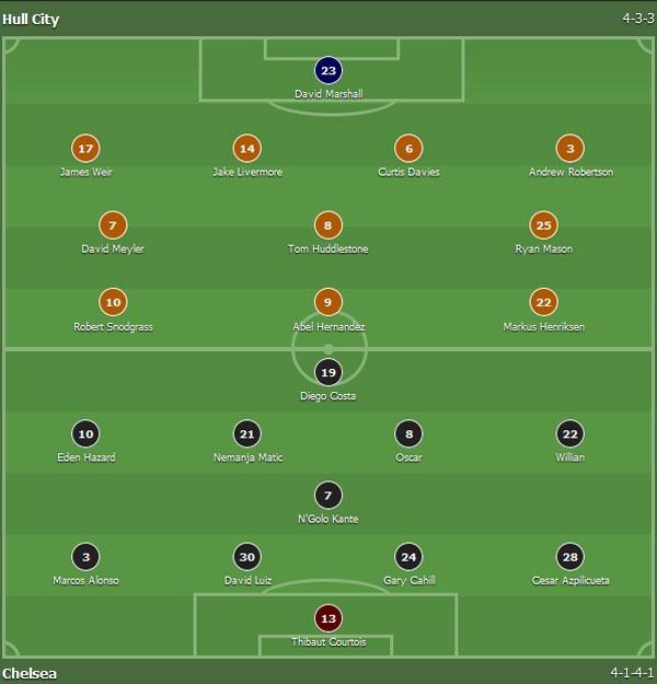 Hull 0-2 Chelsea: Costa, Willian ghi ban dep mat hinh anh 4