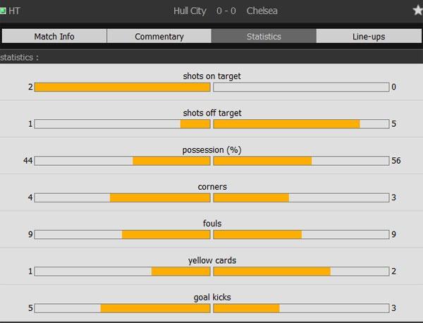 Hull 0-2 Chelsea: Costa, Willian ghi ban dep mat hinh anh 17
