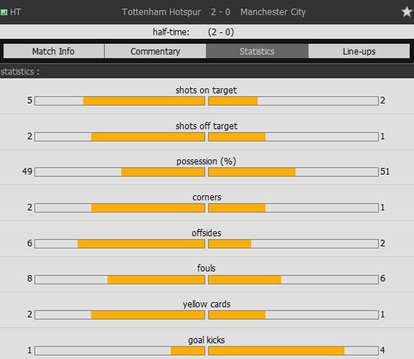 Tottenham 2-0 Man City: Pep Guardiola thua tran dau hinh anh 16