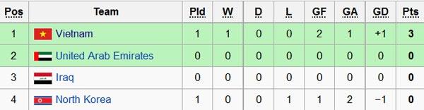 Tran U19 VN vs U19 CHDCND Trieu Tien anh 1