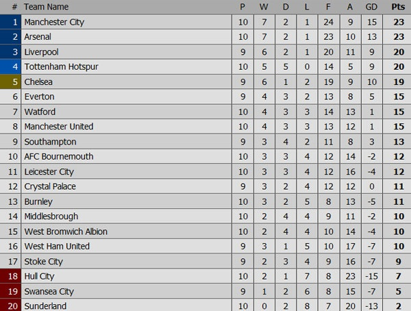 Tottenham hoa Leicester 1-1, Man City thang West Brom 4-0 hinh anh 1