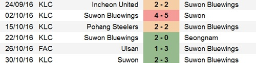 Tran Suwon Bluewings vs Incheon United anh 8