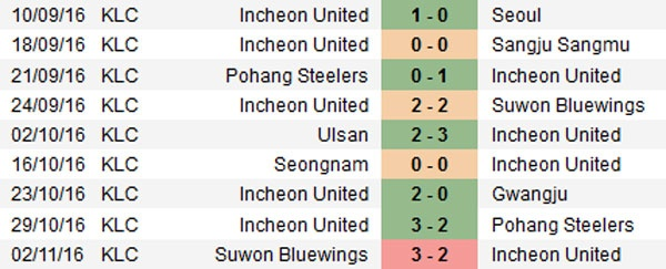 Tran Incheon United vs Suwon FC anh 11