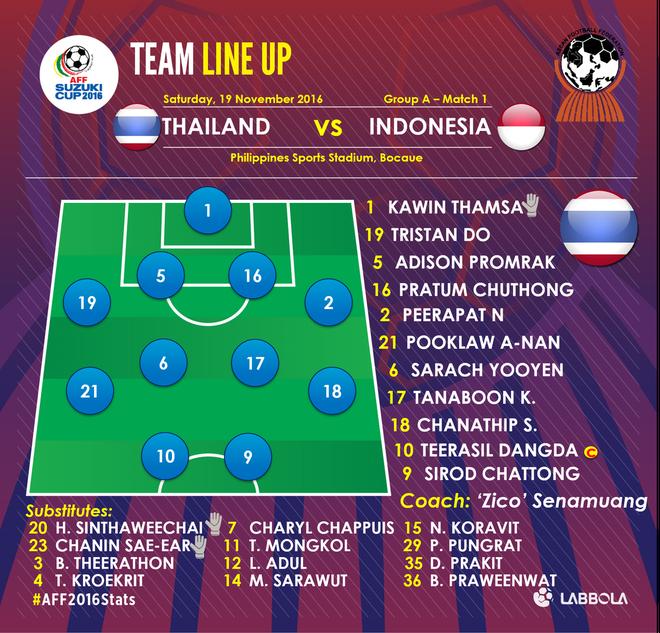 Tuyen Thai Lan thang Indonesia 4-2 nho hat-trick cua Dangda hinh anh 13