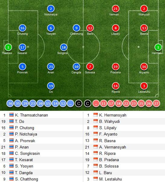 Tuyen Thai Lan thang Indonesia 4-2 nho hat-trick cua Dangda hinh anh 11