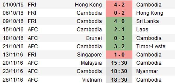 Malaysia vs Campuchia (3-2): Nguoc dong an tuong hinh anh 10