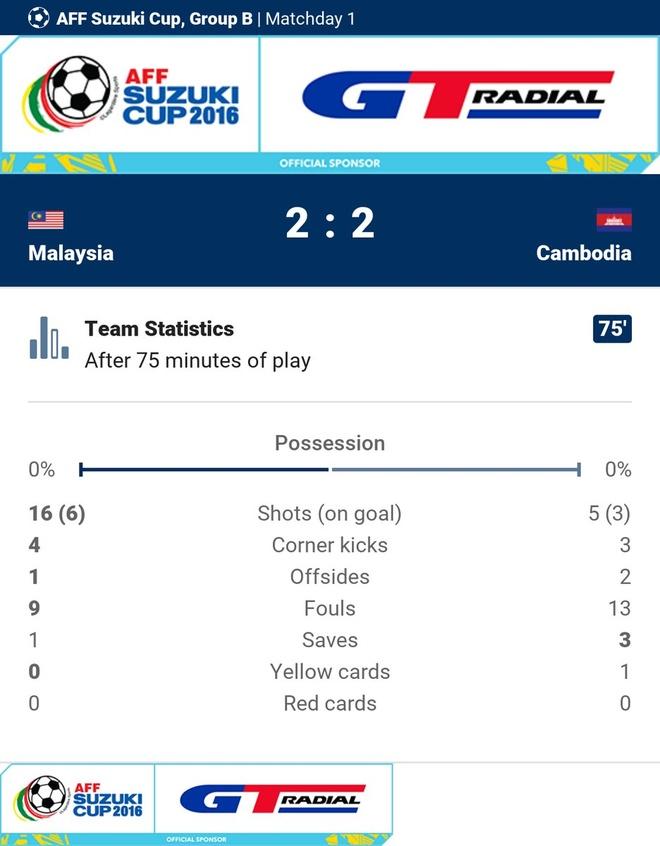 Malaysia vs Campuchia (3-2): Nguoc dong an tuong hinh anh 23