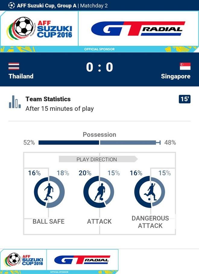 Tran Thai Lan vs Singapore anh 16