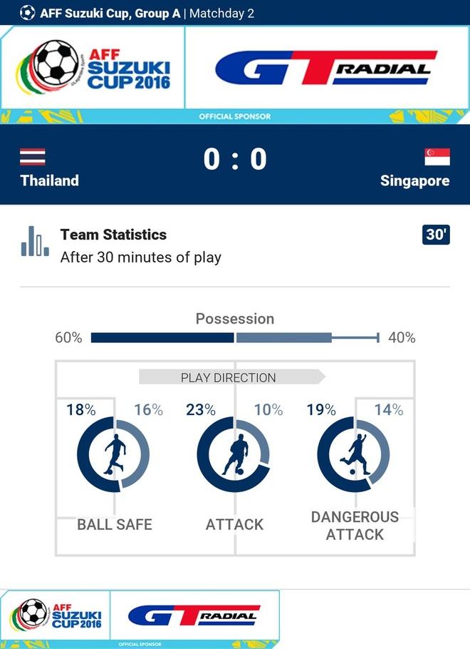 Tran Thai Lan vs Singapore anh 18