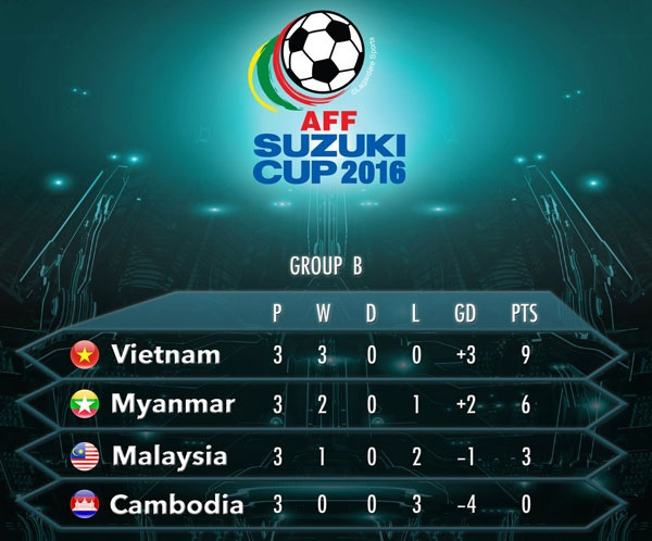 Viet Nam vao ban ket AFF Cup voi thanh tich toan thang hinh anh 2
