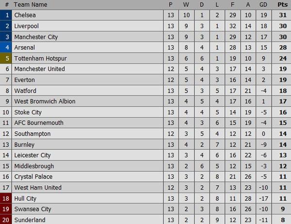 Arsenal 3-1 Bournemouth: Sanchez lap cu dup hinh anh 2