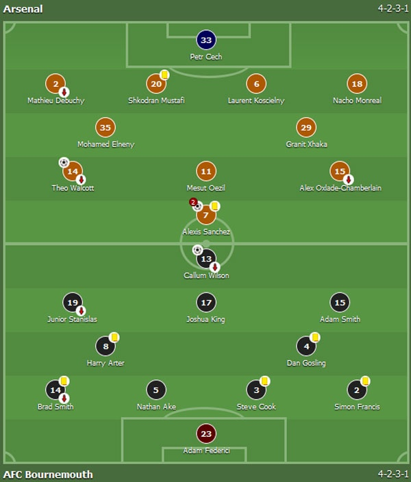 Arsenal 3-1 Bournemouth: Sanchez lap cu dup hinh anh 1