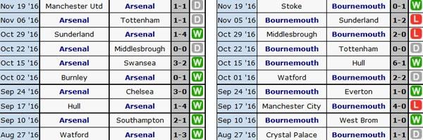 Arsenal 3-1 Bournemouth: Sanchez lap cu dup hinh anh 8