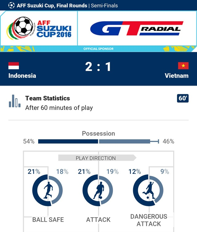 Tran Indonesia vs Viet Nam anh 40