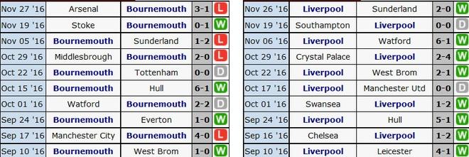Tran Bournemouth vs Liverpool anh 7