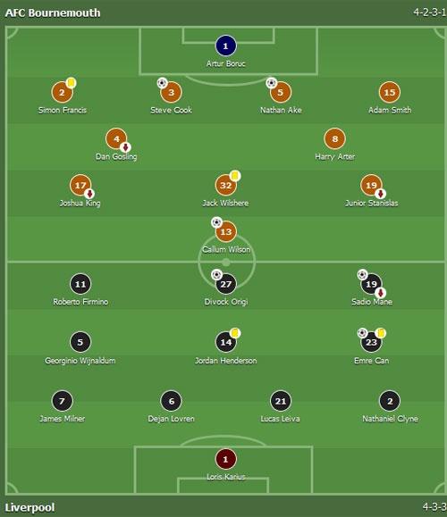 Tran Bournemouth vs Liverpool anh 1