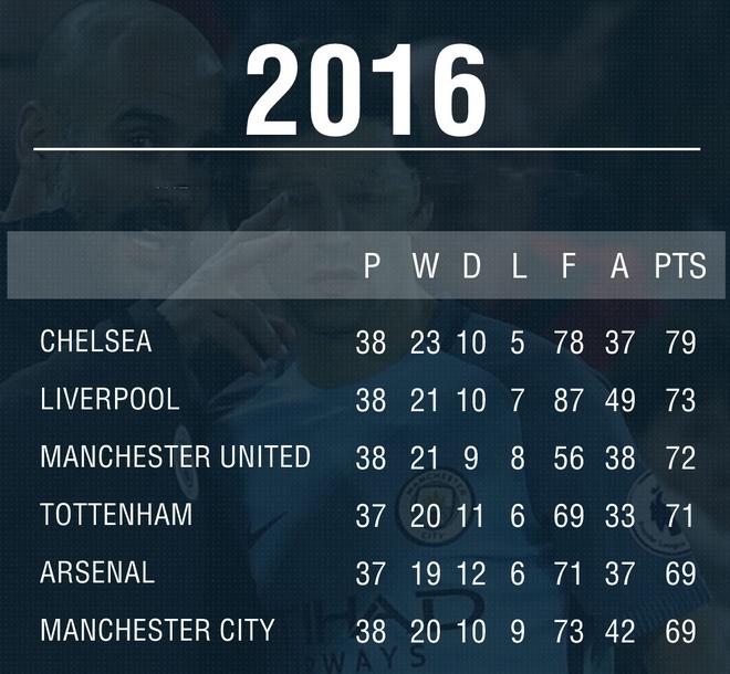 MU hay hon Man City, Arsenal trong nam 2016 hinh anh 2