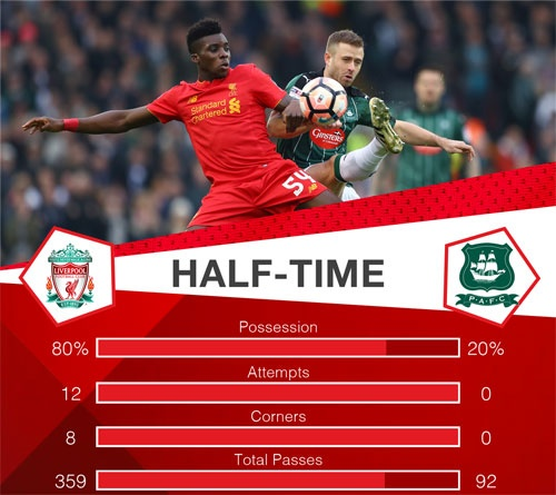 Tuong thuat Liverpool vs Plymouth anh 20