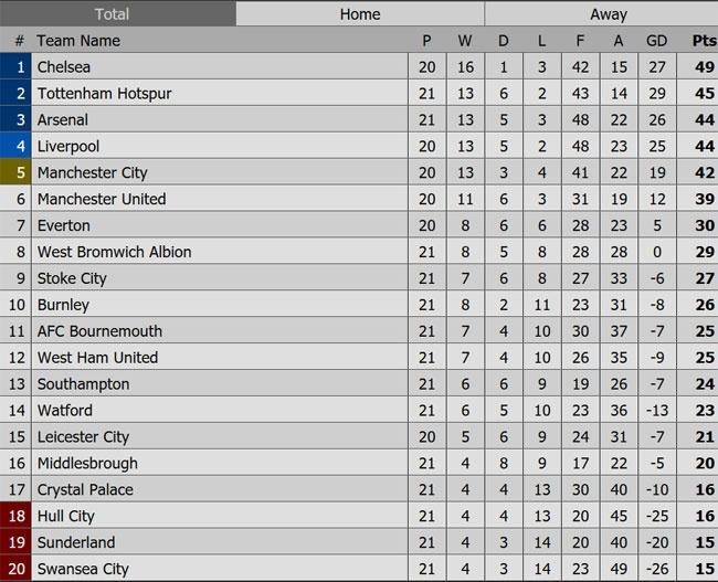 Giroud va Sanchez ghi ban, Arsenal thang Swansea 4-0 hinh anh 1