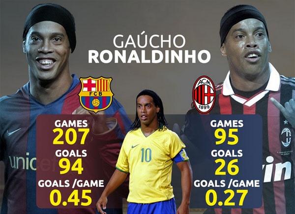 Ronaldinho tro lai thi dau chuyen nghiep nam nay hinh anh 2