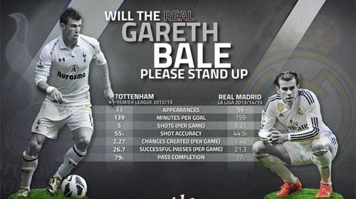 MU, Chelsea san sang pha ky luc chuyen nhuong vi Bale hinh anh 2