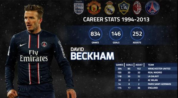 Beckham tung khong xem MU trong 3 nam anh 2