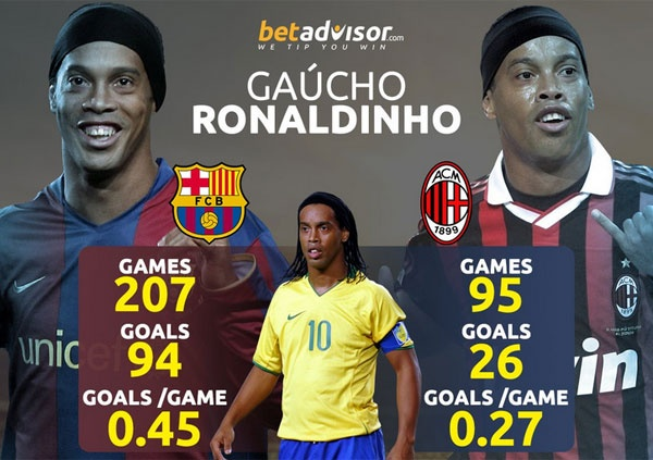 Ronaldinho tiep tuc cong hien cho Barca hinh anh 2