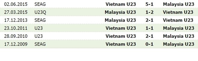 U23 VN 3-0 Malaysia: Cong Phuong kien tao va ghi ban hinh anh 1