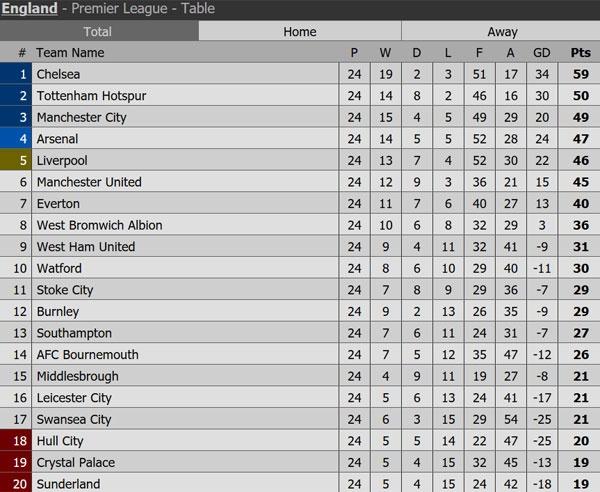 MU san sang tien vao top 4 Premier League hinh anh 10